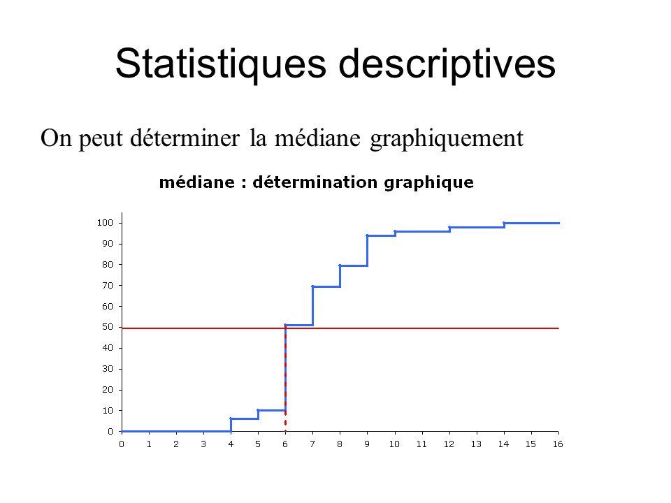 Statistiques descriptives On peut déterminer la médiane graphiquement