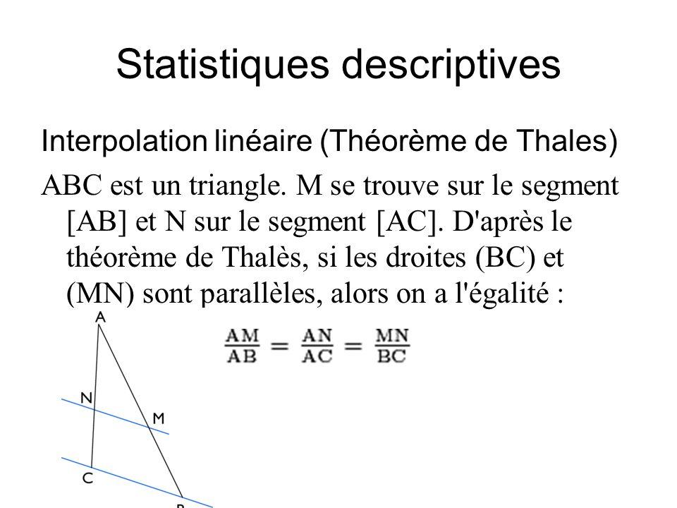 Statistiques descriptives Interpolation linéaire (Théorème de Thales) ABC est un triangle. M se trouve sur le segment [AB] et N sur le segment [AC]. D
