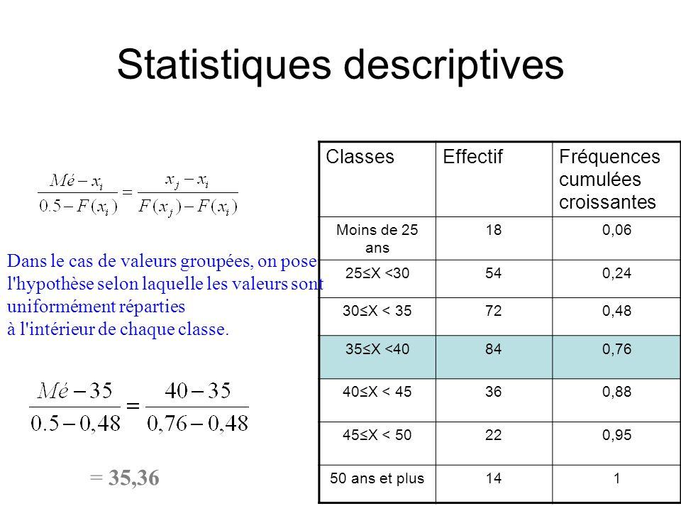 Statistiques descriptives ClassesEffectifFréquences cumulées croissantes Moins de 25 ans 180,06 25≤X <30540,24 30≤X < 35720,48 35≤X <40840,76 40≤X < 4