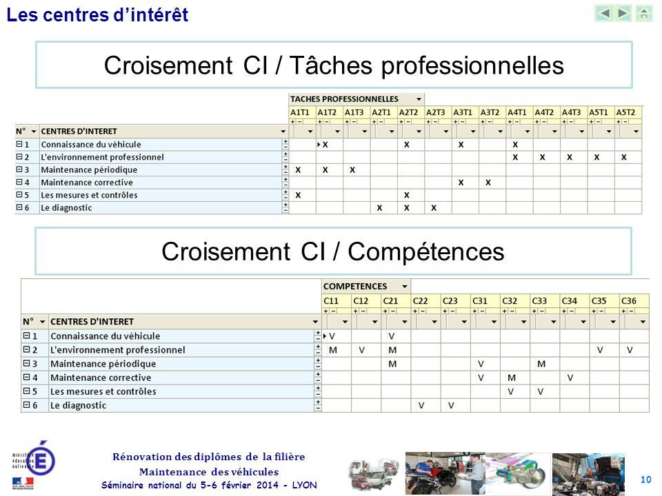 10 Rénovation des diplômes de la filière Maintenance des véhicules Séminaire national du 5-6 février 2014 - LYON Les centres d'intérêt Croisement CI /