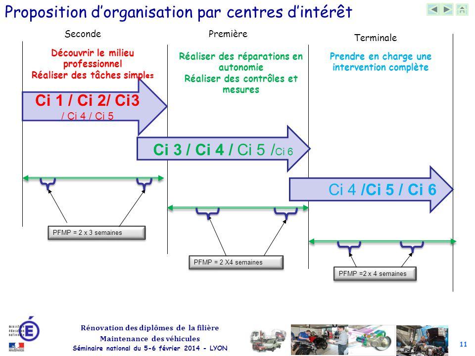 11 Rénovation des diplômes de la filière Maintenance des véhicules Séminaire national du 5-6 février 2014 - LYON Les centres d'intérêt SecondePremière