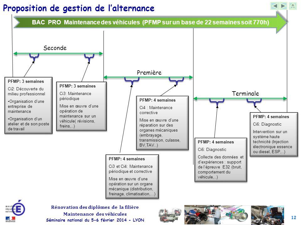 12 Rénovation des diplômes de la filière Maintenance des véhicules Séminaire national du 5-6 février 2014 - LYON Les centres d'intérêt Seconde Premièr