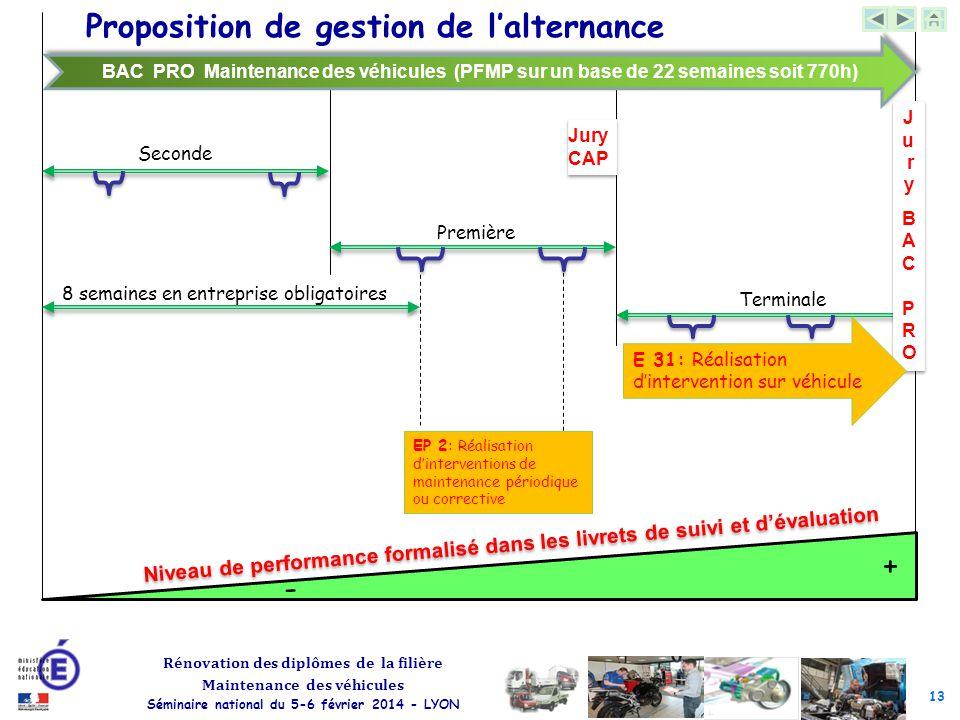 13 Rénovation des diplômes de la filière Maintenance des véhicules Séminaire national du 5-6 février 2014 - LYON Les centres d'intérêt Proposition de