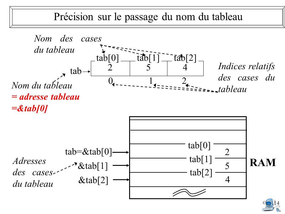 14 0 1 2 Indices relatifs des cases du tableau Nom du tableau = adresse tableau =&tab[0] 254 tab[0]tab[1]tab[2] Nom des cases du tableau tab Adresses des cases du tableau tab=&tab[0] tab[0] 2&tab[1] tab[1] 5 &tab[2] tab[2] 4 RAM Précision sur le passage du nom du tableau