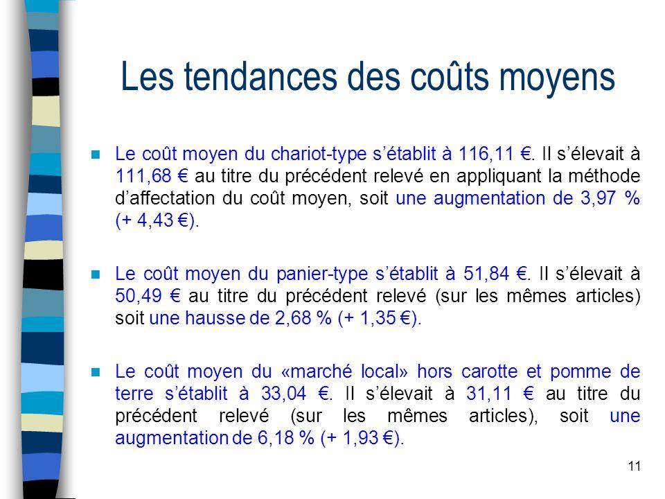 11 Les tendances des coûts moyens Le coût moyen du chariot-type s'établit à 116,11 €.