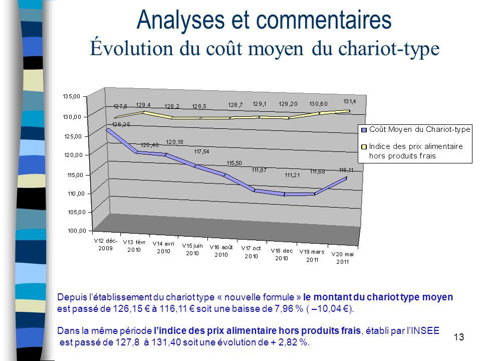 13 Analyses et commentaires Évolution du coût moyen du chariot-type Depuis l'établissement du chariot type « nouvelle formule » le montant du chariot type moyen est passé de 126,15 € à 116,11 € soit une baisse de 7,96 % ( –10,04 €).