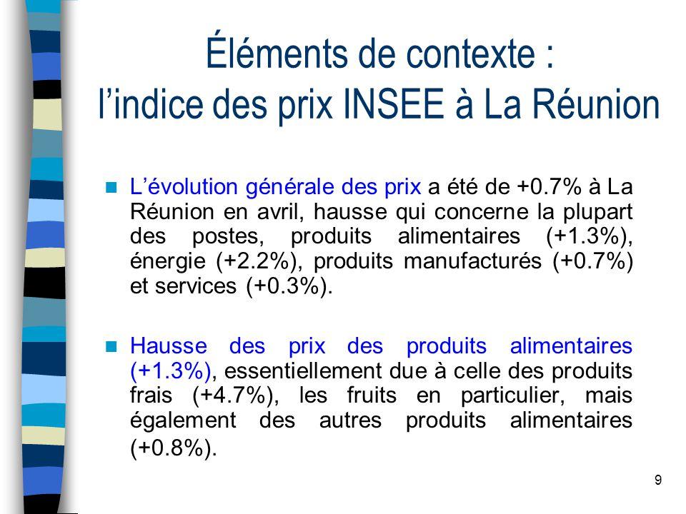 9 Éléments de contexte : l'indice des prix INSEE à La Réunion L'évolution générale des prix a été de +0.7% à La Réunion en avril, hausse qui concerne la plupart des postes, produits alimentaires (+1.3%), énergie (+2.2%), produits manufacturés (+0.7%) et services (+0.3%).