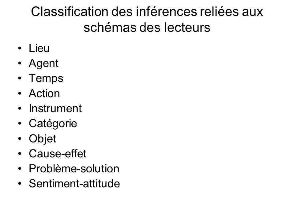 Classification des inférences reliées aux schémas des lecteurs Lieu Agent Temps Action Instrument Catégorie Objet Cause-effet Problème-solution Sentim