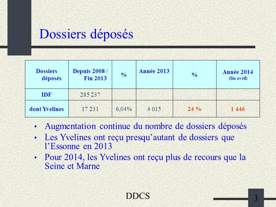 DDCS 3 Dossiers déposés 24 % % 1 4464 0156,04%17 231dont Yvelines 285 237IDF Année 2014 (fin avril) Année 2013 % Depuis 2008 / Fin 2013 Dossiers déposés Augmentation continue du nombre de dossiers déposés Les Yvelines ont reçu presqu'autant de dossiers que l'Essonne en 2013 Pour 2014, les Yvelines ont reçu plus de recours que la Seine et Marne
