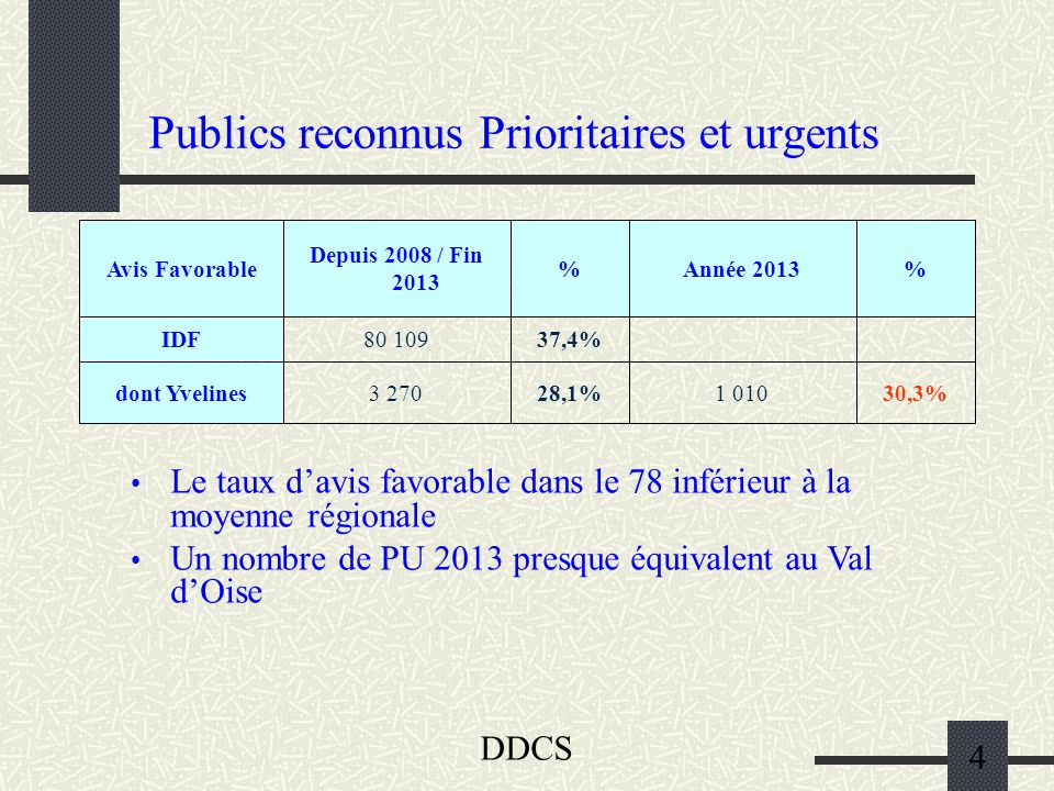 DDCS 4 Publics reconnus Prioritaires et urgents Le taux d'avis favorable dans le 78 inférieur à la moyenne régionale Un nombre de PU 2013 presque équivalent au Val d'Oise 30,3%1 01028,1%3 270dont Yvelines 37,4%80 109IDF %Année 2013% Depuis 2008 / Fin 2013 Avis Favorable