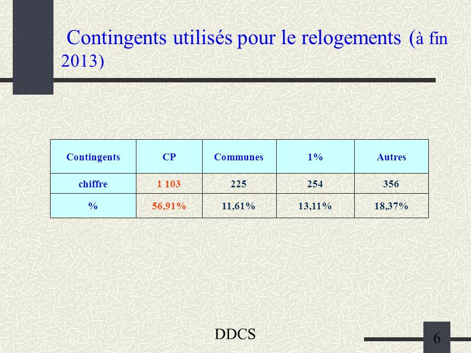 DDCS 6 Contingents utilisés pour le relogements ( à fin 2013) 18,37%13,11%11,61%56,91% 3562542251 103chiffre Autres1%CommunesCPContingents