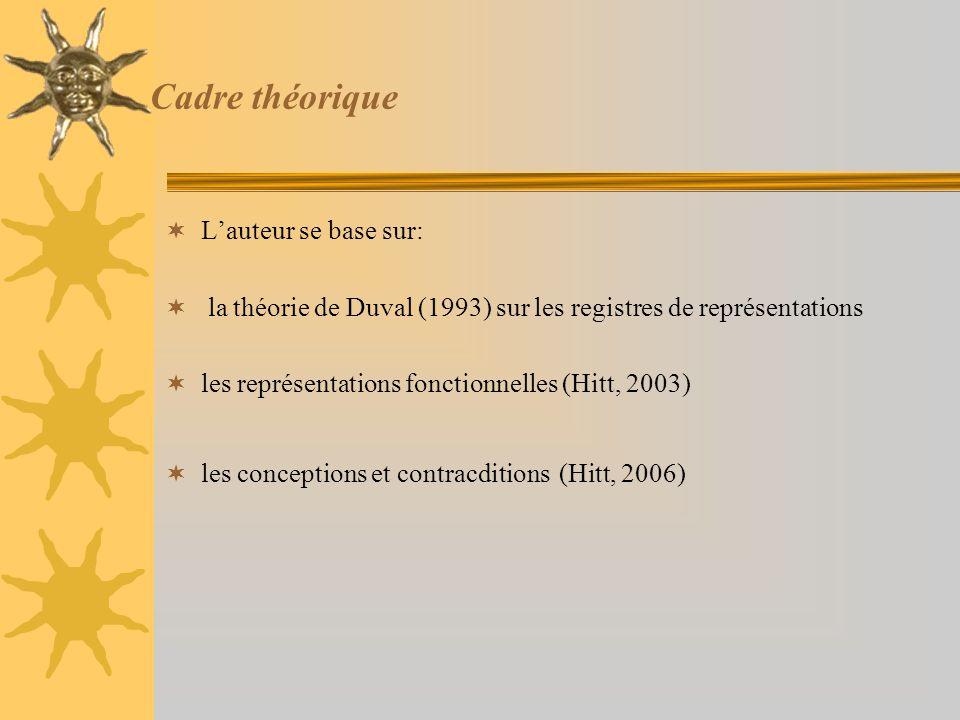 Cadre théorique  L'auteur se base sur:  la théorie de Duval (1993) sur les registres de représentations  les représentations fonctionnelles (Hitt,
