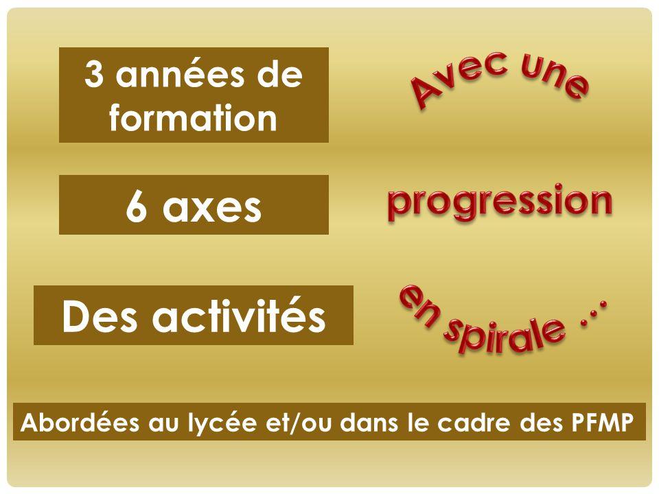 6 axes 3 années de formation Des activités Abordées au lycée et/ou dans le cadre des PFMP