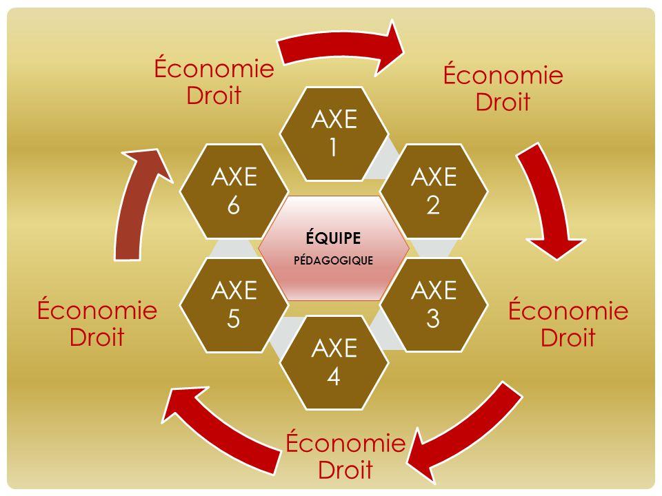 Économie Droit ÉQUIPE PÉDAGOGIQUE AXE 1 AXE 2 AXE 3 AXE 4 AXE 5 AXE 6