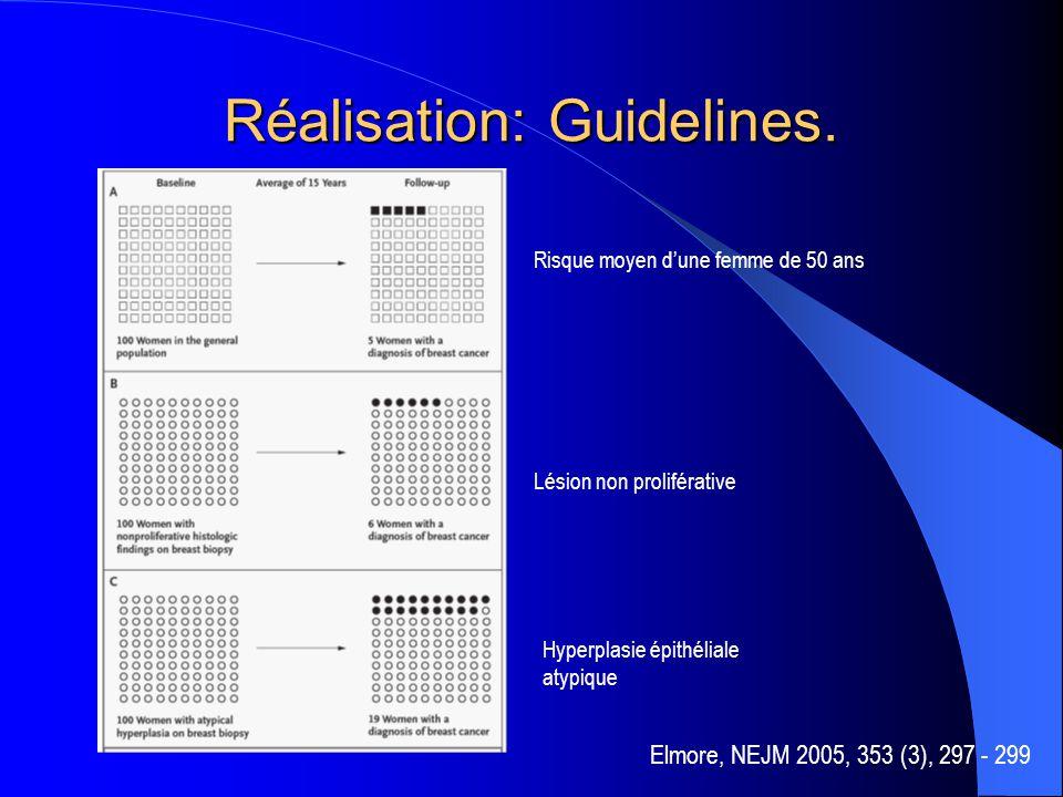 Réalisation: Guidelines. Risque moyen d'une femme de 50 ans Lésion non proliférative Hyperplasie épithéliale atypique Elmore, NEJM 2005, 353 (3), 297