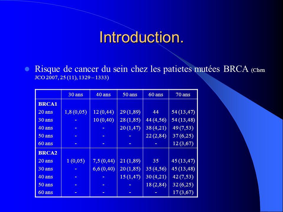 Introduction. Risque de cancer du sein chez les patietes mutées BRCA (Chen JCO 2007, 25 (11), 1329 – 1333) 30 ans40 ans50 ans60 ans70 ans BRCA1 20 ans