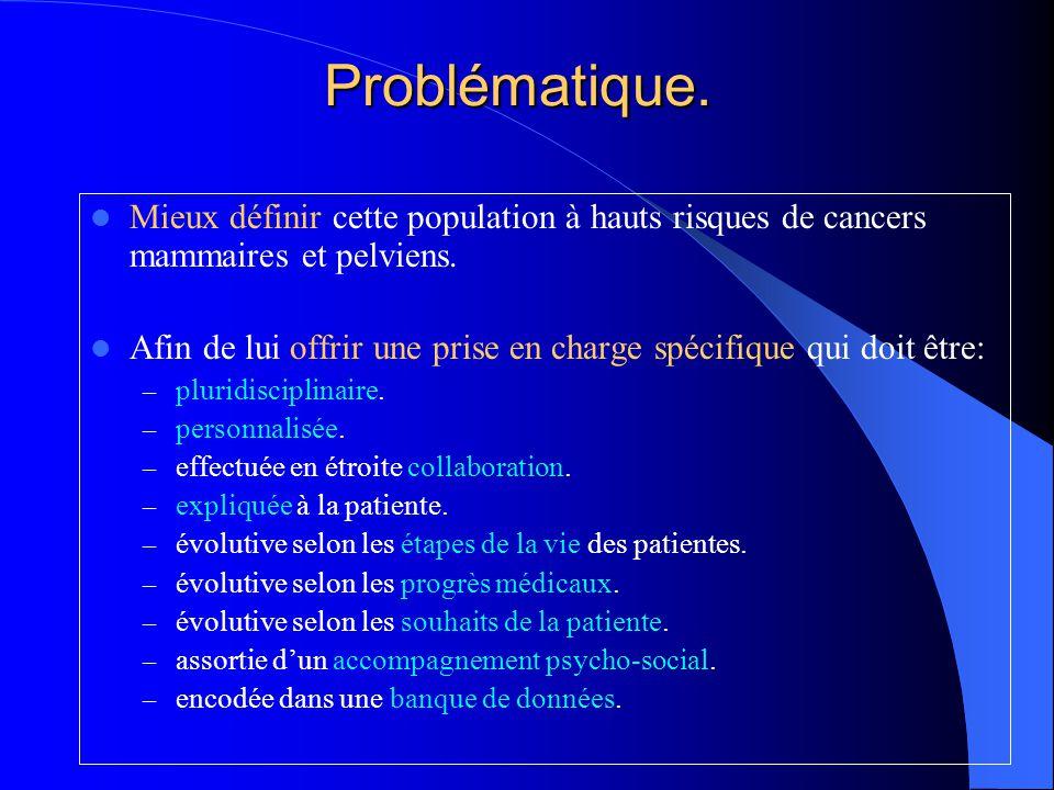 Questions.Evaluation du risque individuel . Surveillance des seins et des ovaires .