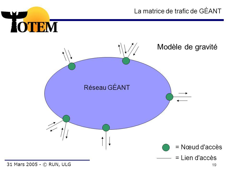 31 Mars 2005 - © RUN, ULG 19 La matrice de trafic de GÉANT Réseau GÉANT = Nœud d'accès = Lien d'accès Modèle de gravité