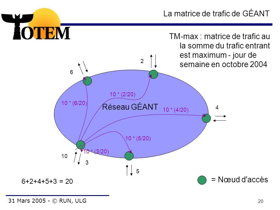 31 Mars 2005 - © RUN, ULG 20 La matrice de trafic de GÉANT Réseau GÉANT = Nœud d'accès 10 3 6 2 5 4 6+2+4+5+3 = 20 10 * (6/20) 10 * (2/20) 10 * (4/20)
