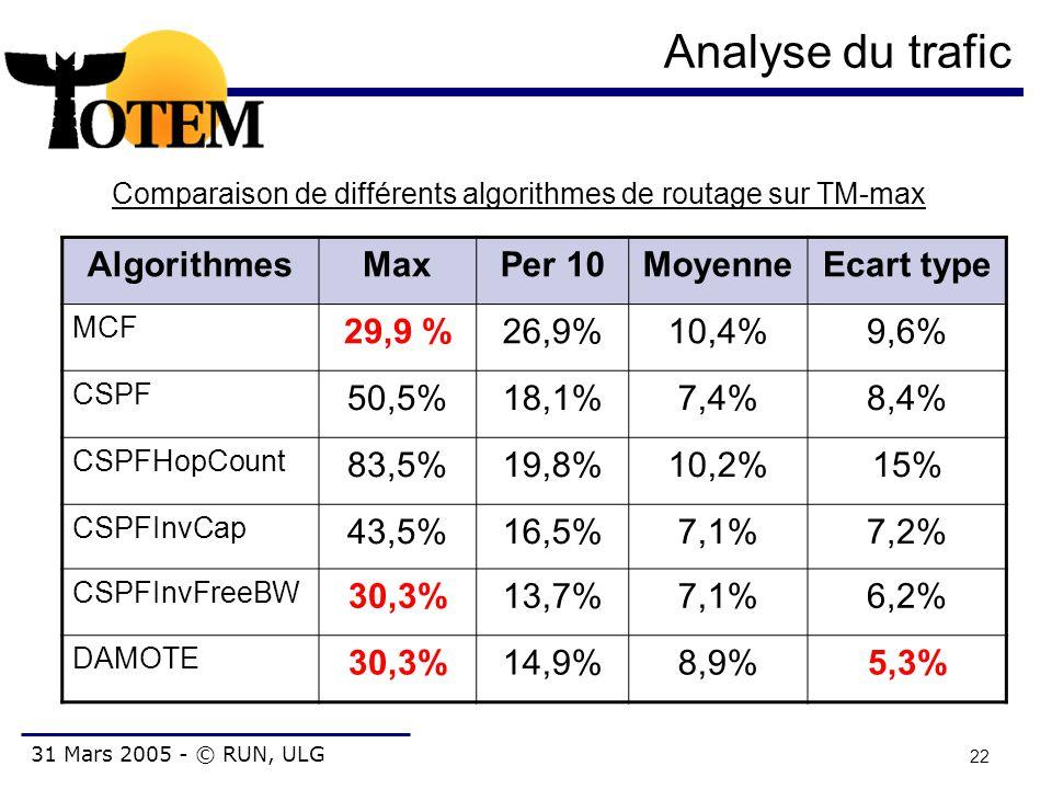 31 Mars 2005 - © RUN, ULG 22 Analyse du trafic AlgorithmesMaxPer 10MoyenneEcart type MCF 29,9 %26,9%10,4%9,6% CSPF 50,5%18,1%7,4%8,4% CSPFHopCount 83,