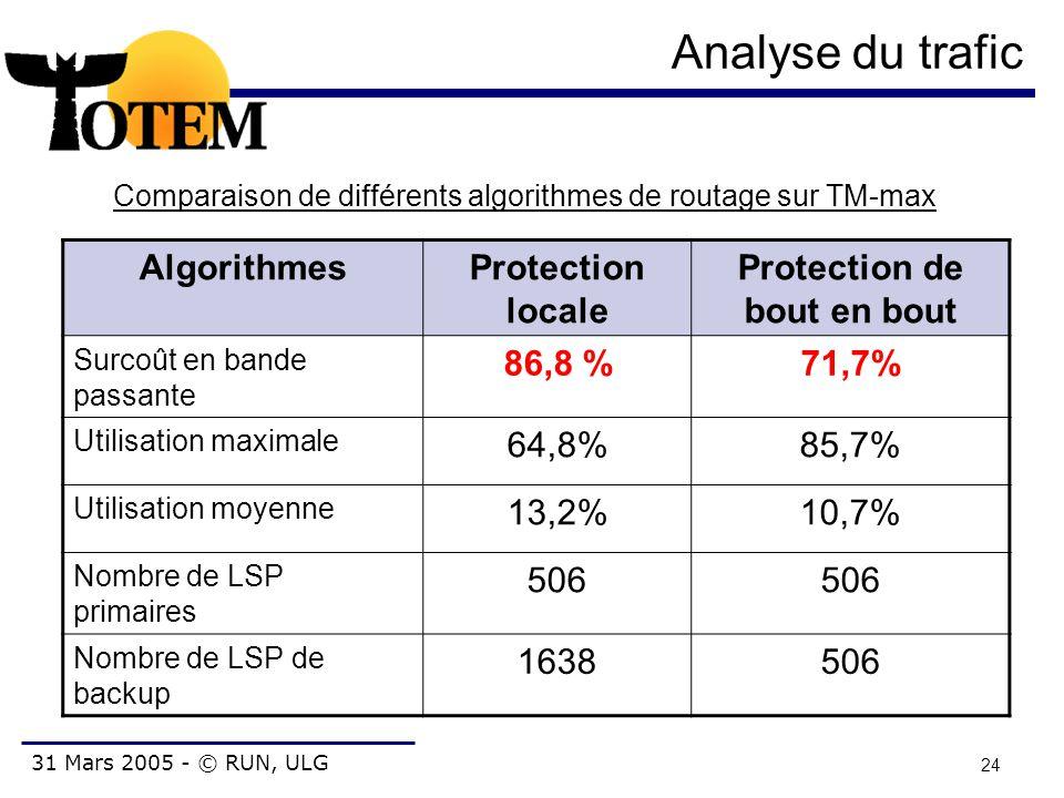 31 Mars 2005 - © RUN, ULG 24 Analyse du trafic AlgorithmesProtection locale Protection de bout en bout Surcoût en bande passante 86,8 %71,7% Utilisati