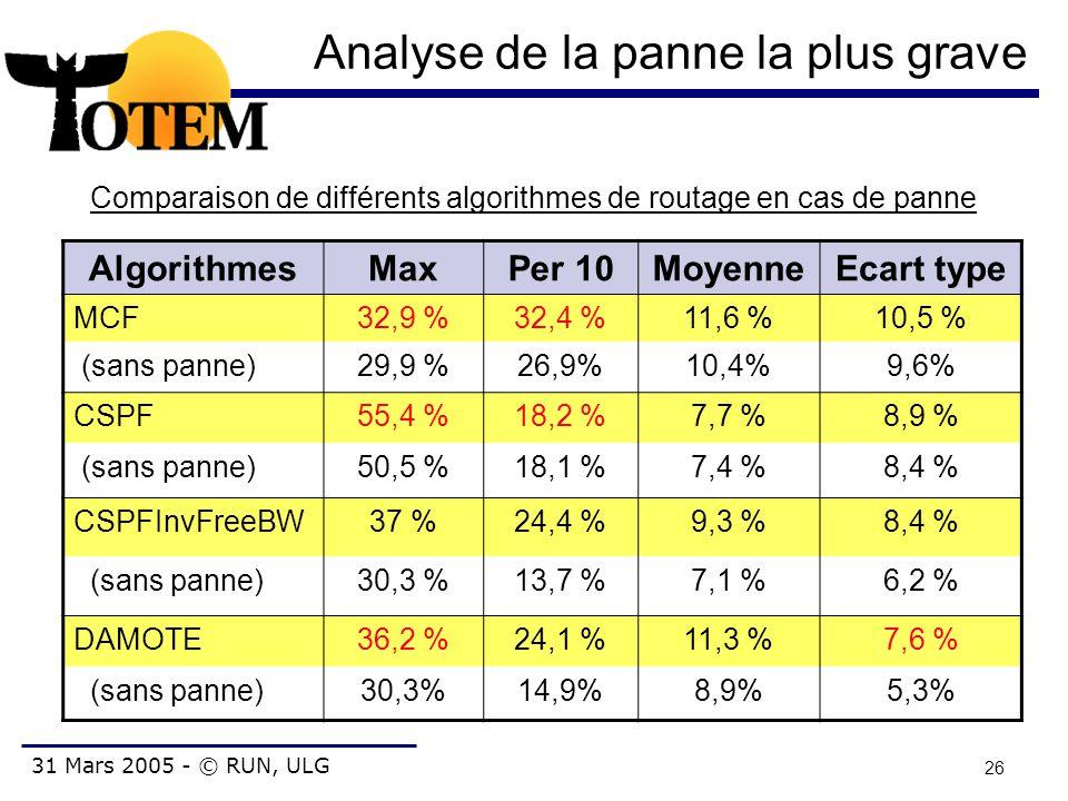 31 Mars 2005 - © RUN, ULG 26 Analyse de la panne la plus grave AlgorithmesMaxPer 10MoyenneEcart type MCF32,9 %32,4 %11,6 %10,5 % (sans panne)29,9 %26,