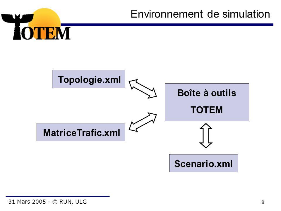 31 Mars 2005 - © RUN, ULG 9 Toolbox Architecture Core CLI Scénario de simulation Module de matrice de traffic Répertoire d algorithmes Outil de gestion de réseaux Module de topologie GUI Interface utilisateur simulation BGP DAMOTE calcul de LSP primaires calcul de LSP de backup MPLS Optimisation de métriques IGP IP CSPF TopGen génération de topologies et de trafic Générique