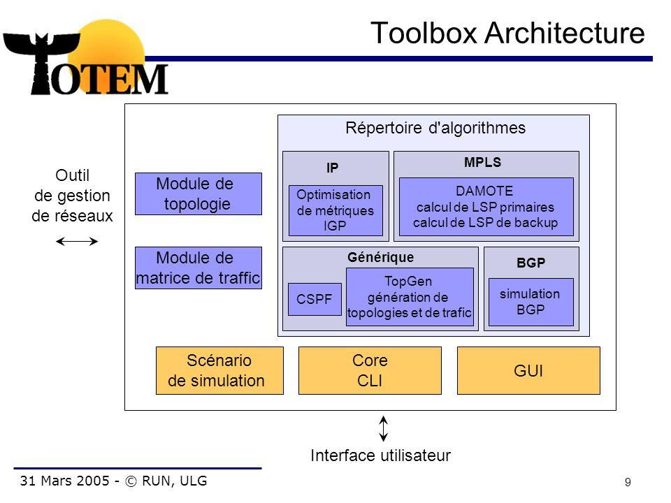 31 Mars 2005 - © RUN, ULG 9 Toolbox Architecture Core CLI Scénario de simulation Module de matrice de traffic Répertoire d'algorithmes Outil de gestio