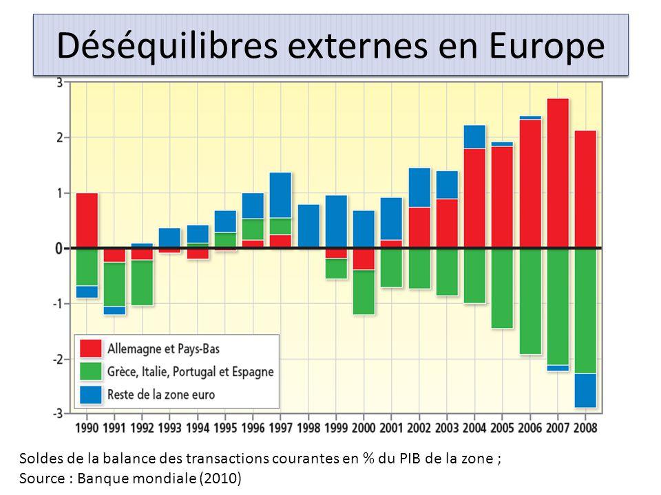 Déséquilibres externes en Europe Soldes de la balance des transactions courantes en % du PIB de la zone ; Source : Banque mondiale (2010)