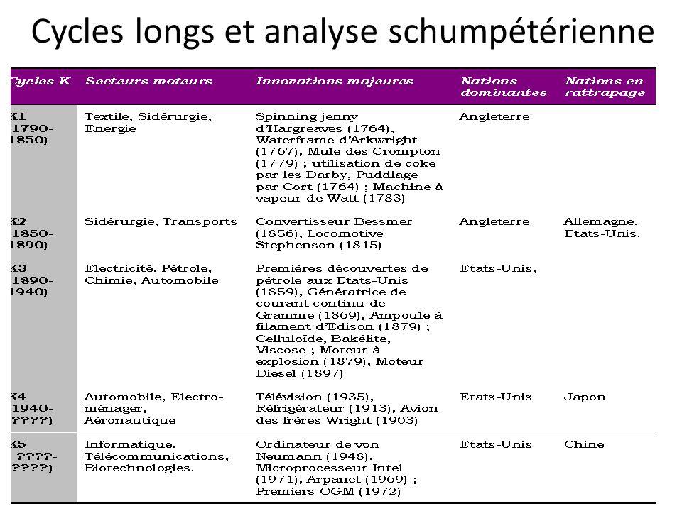 Cycles longs et analyse schumpétérienne