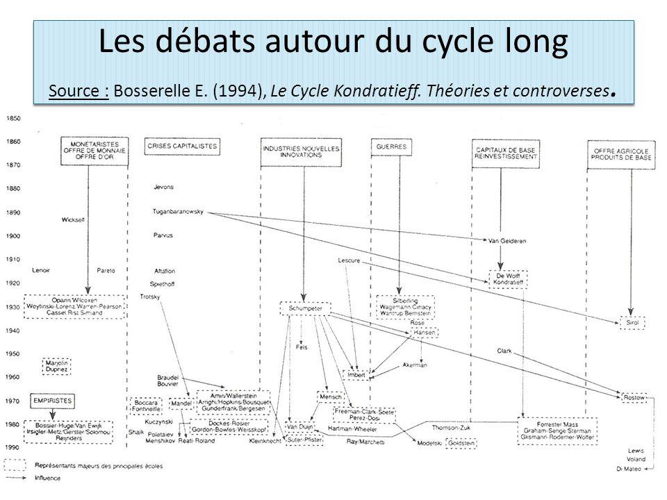 Les débats autour du cycle long Source : Bosserelle E.