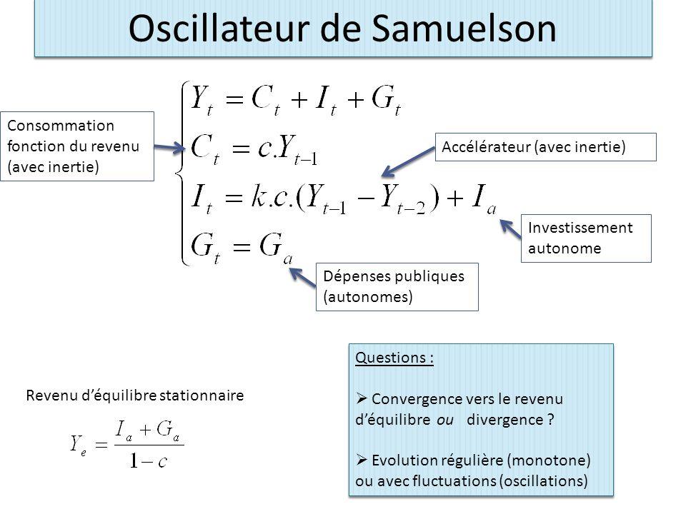 Oscillateur de Samuelson Consommation fonction du revenu (avec inertie) Accélérateur (avec inertie) Investissement autonome Dépenses publiques (autonomes) Revenu d'équilibre stationnaire Questions :  Convergence vers le revenu d'équilibre ou divergence .