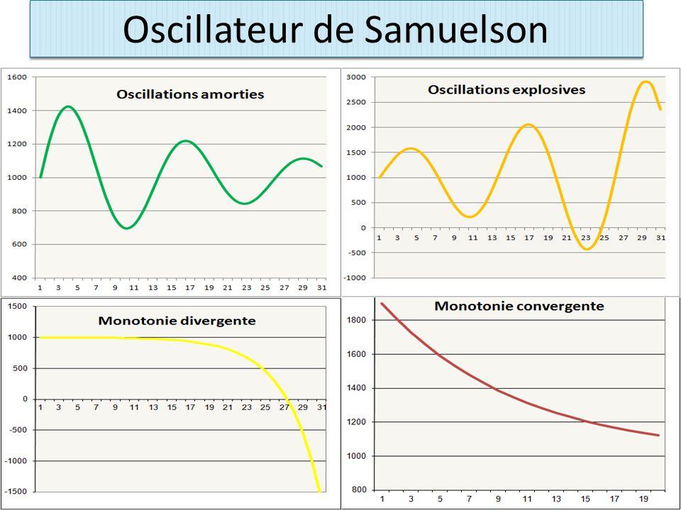 Oscillateur de Samuelson