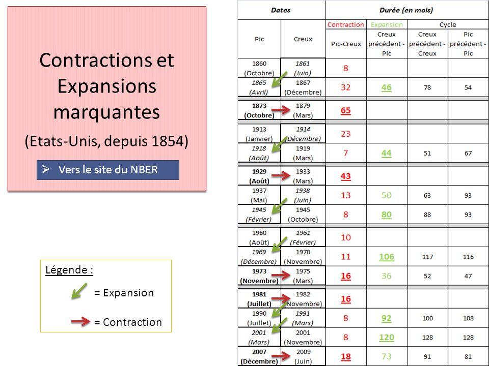 Contractions et Expansions marquantes (Etats-Unis, depuis 1854)  Vers le site du NBER Vers le site du NBER Légende : = Expansion = Contraction