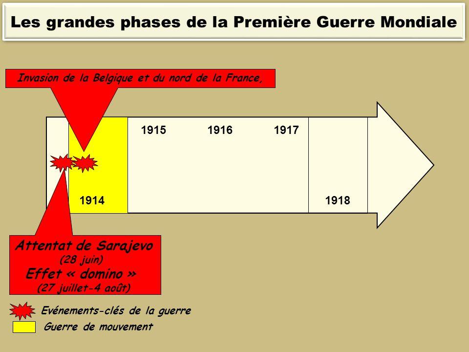 19141918 Attentat de Sarajevo (28 juin) Effet « domino » (27 juillet-4 août) 191719161915 Guerre de mouvement Invasion de la Belgique et du nord de la