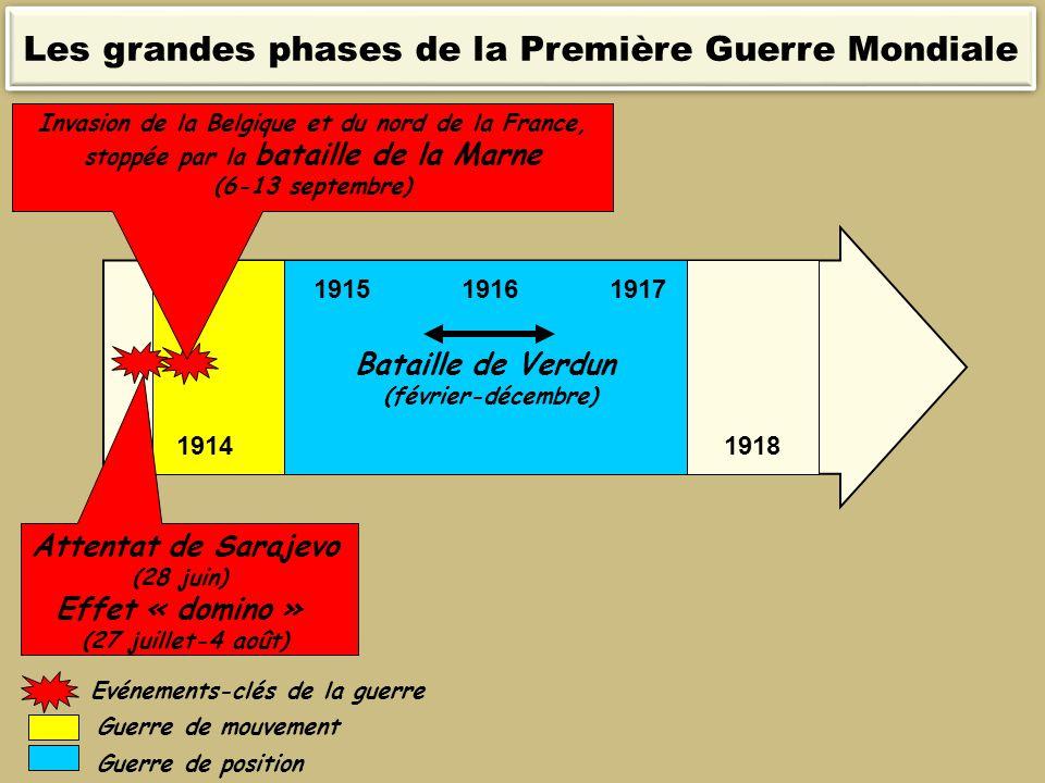 19141918 Attentat de Sarajevo (28 juin) Effet « domino » (27 juillet-4 août) 191719161915 Bataille de Verdun (février-décembre) Guerre de mouvement Gu