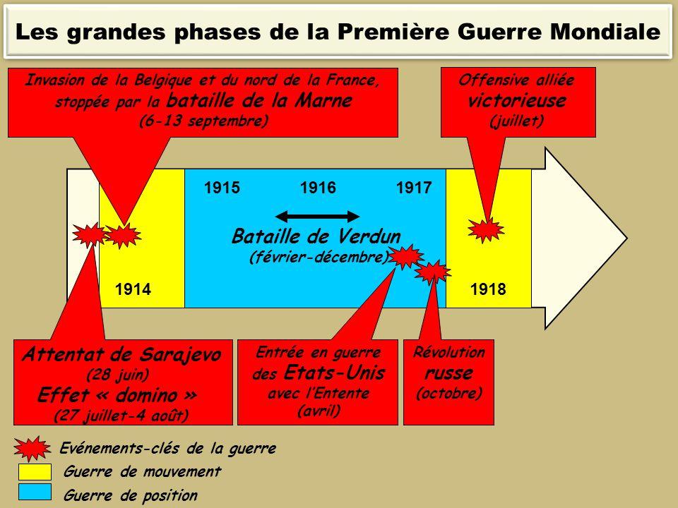 19141918 Attentat de Sarajevo (28 juin) Effet « domino » (27 juillet-4 août) 191719161915 Bataille de Verdun (février-décembre) Guerre de mouvement In