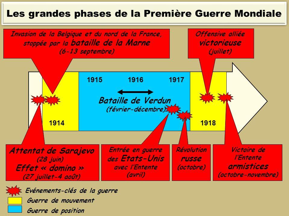 19141918 Attentat de Sarajevo (28 juin) Effet « domino » (27 juillet-4 août) 191719161915 Bataille de Verdun (février-décembre) Victoire de l'Entente