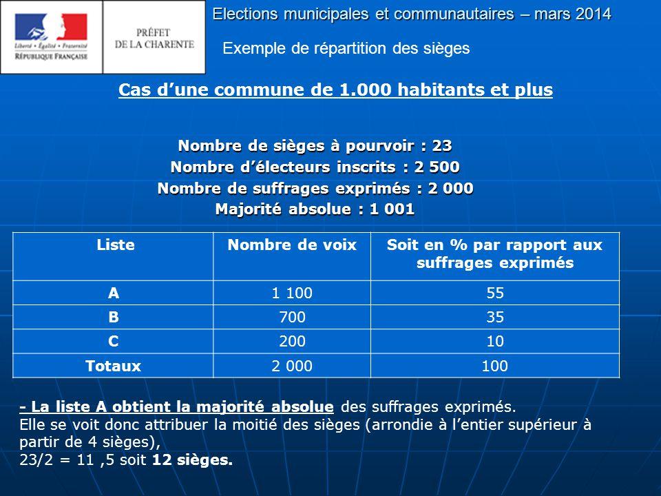 Nombre de sièges à pourvoir : 23 Nombre d'électeurs inscrits : 2 500 Nombre de suffrages exprimés : 2 000 Majorité absolue : 1 001 Elections municipales et communautaires – mars 2014 Exemple de répartition des sièges Cas d'une commune de 1.000 habitants et plus ListeNombre de voixSoit en % par rapport aux suffrages exprimés A1 10055 B70035 C20010 Totaux2 000100 - La liste A obtient la majorité absolue des suffrages exprimés.