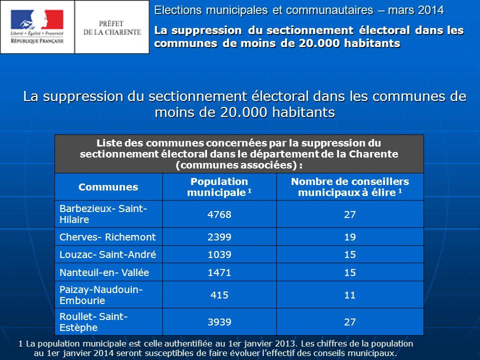 Elections municipales et communautaires – mars 2014 La suppression du sectionnement électoral dans les communes de moins de 20.000 habitants Liste des communes concernées par la suppression du sectionnement électoral dans le département de la Charente (communes associées) : Communes Population municipale 1 Nombre de conseillers municipaux à élire 1 Barbezieux- Saint- Hilaire 476827 Cherves- Richemont239919 Louzac- Saint-André103915 Nanteuil-en- Vallée147115 Paizay-Naudouin- Embourie 41511 Roullet- Saint- Estèphe 393927 1 La population municipale est celle authentifiée au 1er janvier 2013.