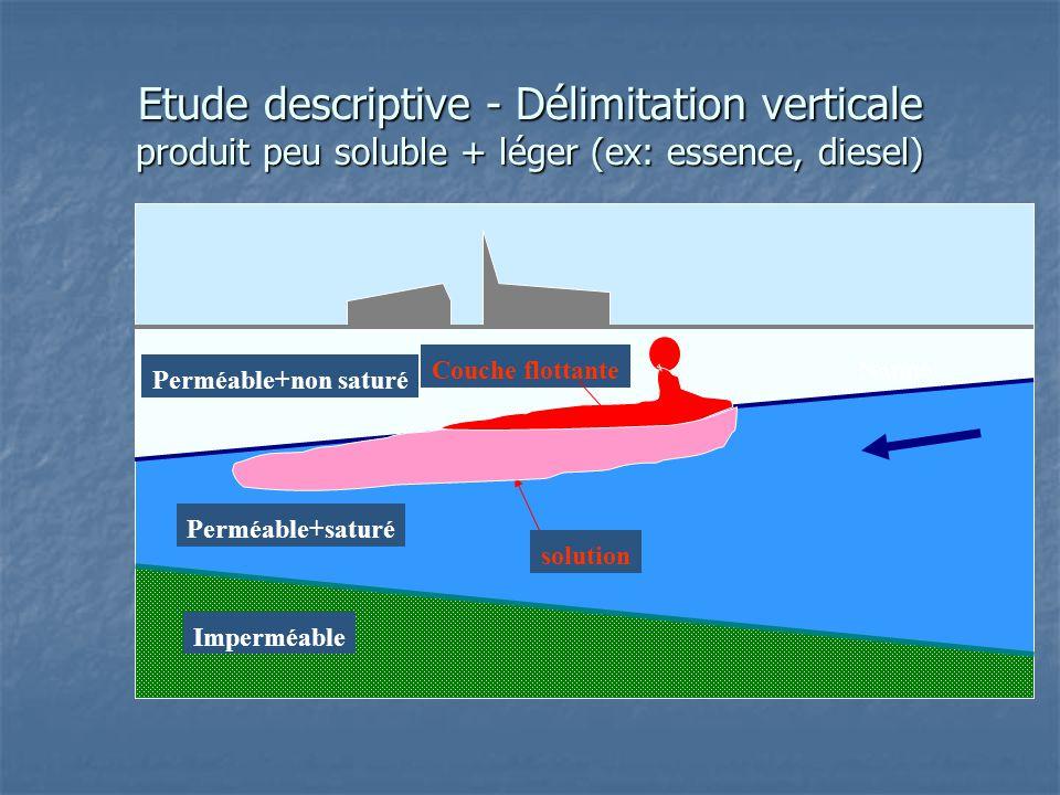 Etude descriptive - Délimitation verticale produit peu soluble + léger (ex: essence, diesel) Imperméable Perméable+saturé Nappe Couche flottante solut