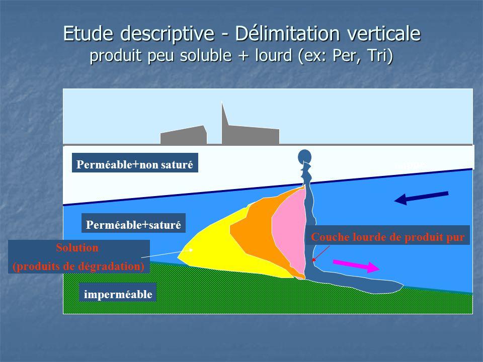 Etude descriptive - Délimitation verticale produit peu soluble + lourd (ex: Per, Tri) imperméable Perméable+non saturé Perméable+saturé nappe Couche l