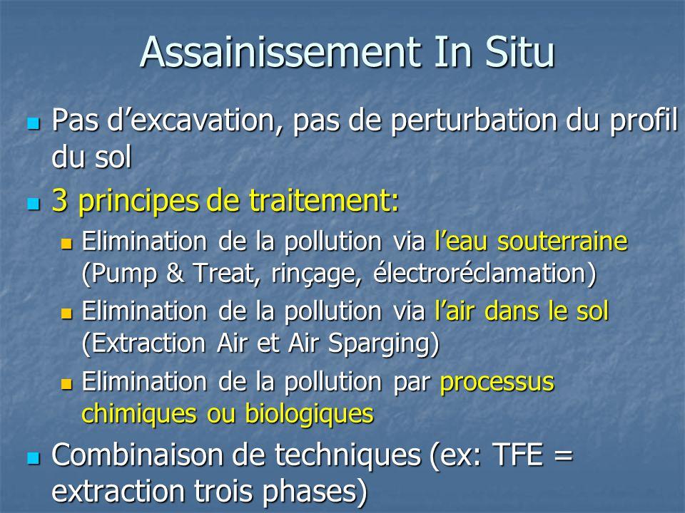 Assainissement In Situ Pas d'excavation, pas de perturbation du profil du sol Pas d'excavation, pas de perturbation du profil du sol 3 principes de tr