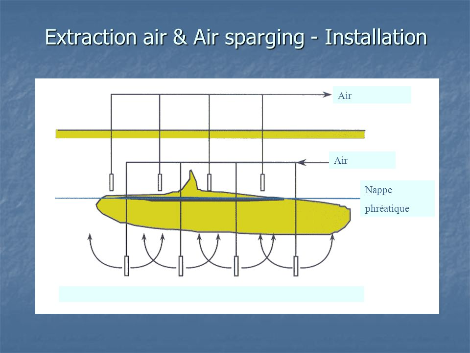 Extraction air & Air sparging - Installation Nappe phréatique Air
