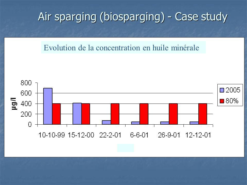 Air sparging (biosparging) - Case study 1. In situ bodemreiniging 1. In situ bodemreiniging 2. Verwijderen en verwerken van grond 2. Verwijderen en ve
