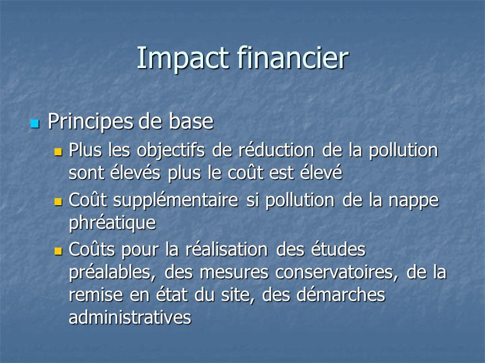 Impact financier Principes de base Principes de base Plus les objectifs de réduction de la pollution sont élevés plus le coût est élevé Plus les objec