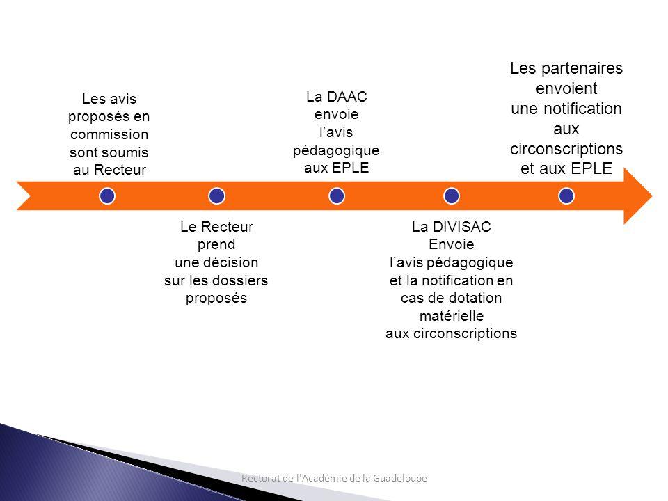 Rectorat de l Académie de la Guadeloupe Le Recteur prend une décision sur les dossiers proposés La DIVISAC Envoie l'avis pédagogique et la notification en cas de dotation matérielle aux circonscriptions Les partenaires envoient une notification aux circonscriptions et aux EPLE La DAAC envoie l'avis pédagogique aux EPLE Les avis proposés en commission sont soumis au Recteur