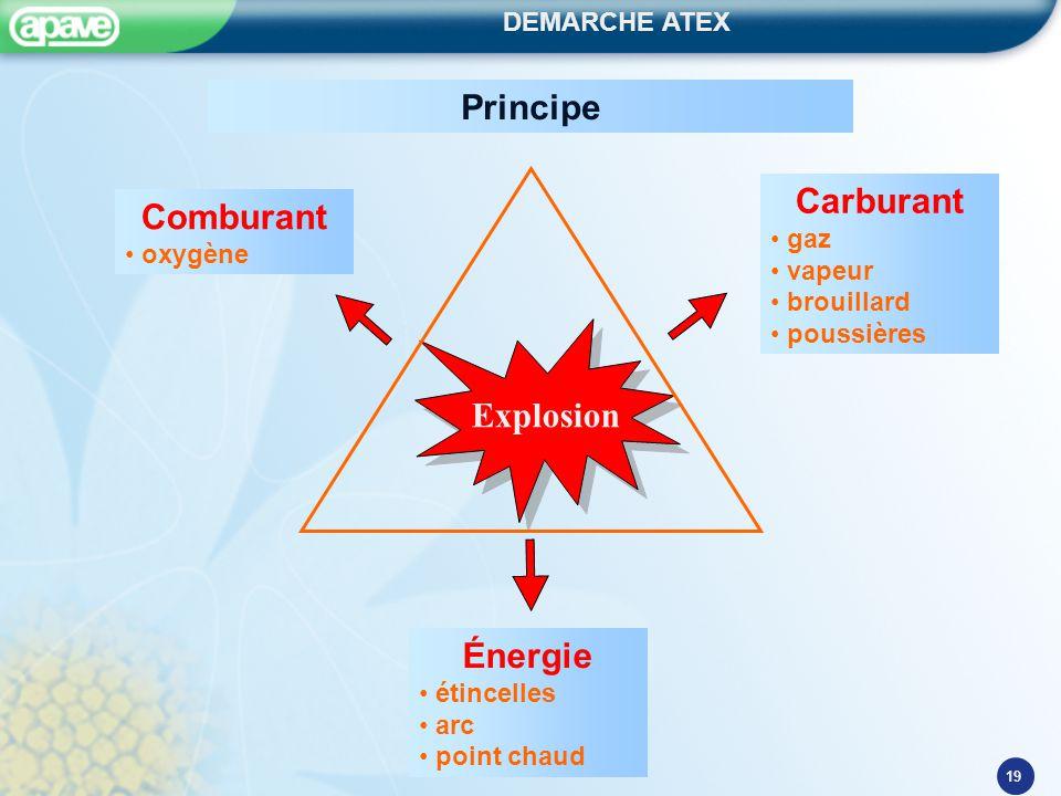 DEMARCHE ATEX 19 Explosion Principe Carburant gaz vapeur brouillard poussières Comburant oxygène Énergie étincelles arc point chaud