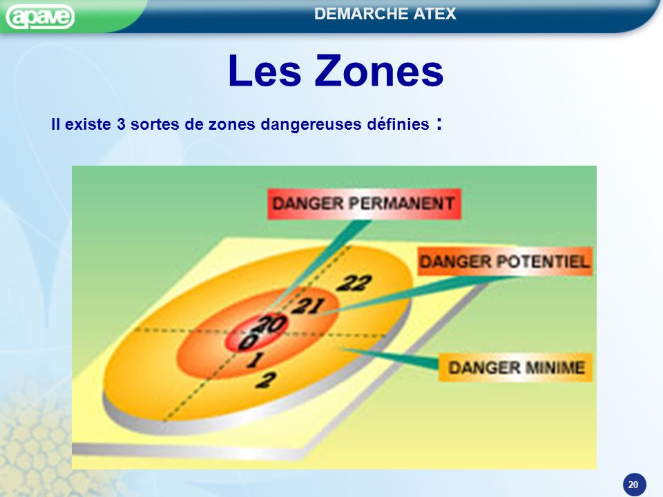 DEMARCHE ATEX 20 Les Zones Il existe 3 sortes de zones dangereuses définies :