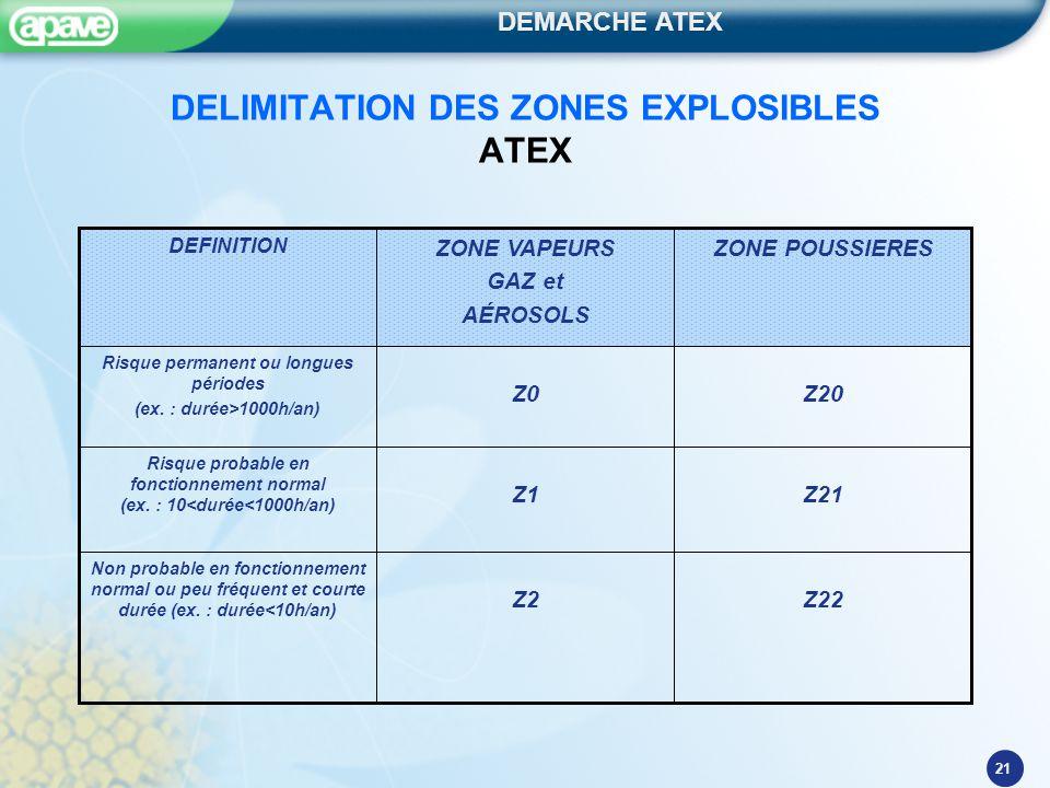DEMARCHE ATEX 21 DELIMITATION DES ZONES EXPLOSIBLES ATEX Z22Z2 Non probable en fonctionnement normal ou peu fréquent et courte durée (ex. : durée<10h/